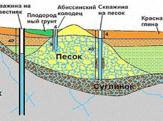 Поиск воды на участке, для (скважины-колодца).